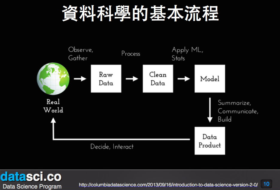 Data Science Intro, Liang Bo Wang
