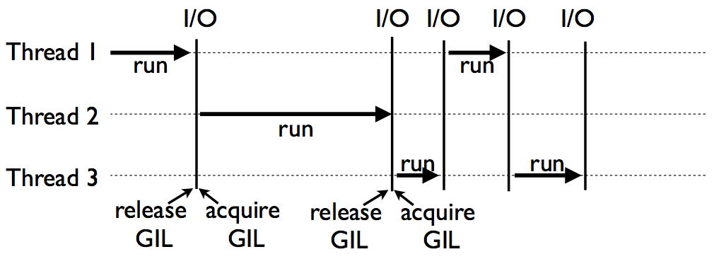 Handy Parallel(Distributed) Computing, Liang Bo Wang