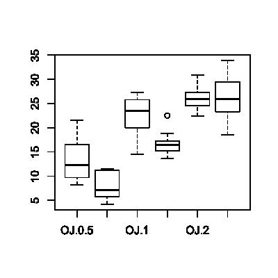 ggplot2 tutorial by Liang2, 2013
